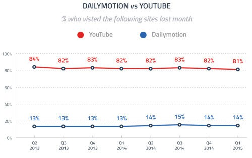 dailymotion vs youtube